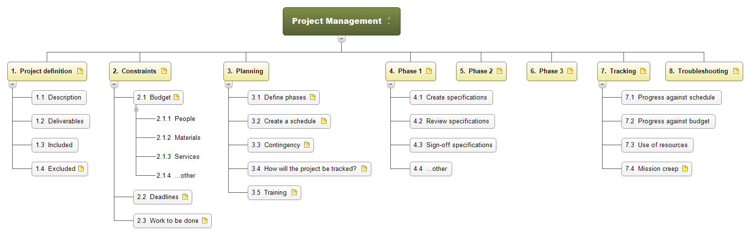 project management wbs